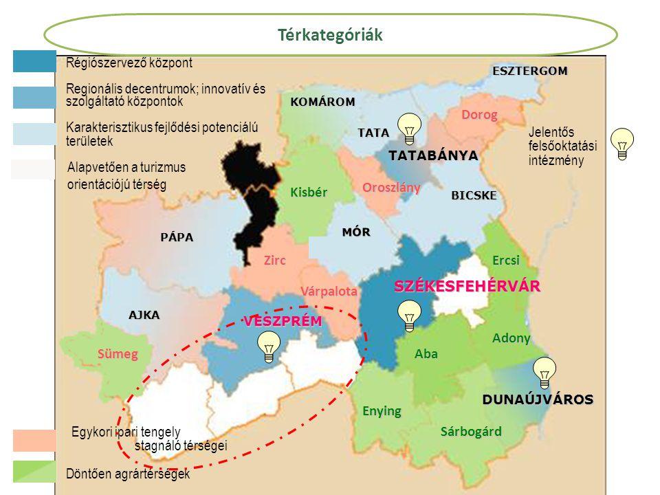 VESZPRÉM DUNAÚJVÁROS TATABÁNYA SZÉKESFEHÉRVÁR AJKA PÁPA MÓR BICSKE KOMÁROM ESZTERGOM TATA Zirc Várpalota Sümeg Oroszlány Dorog Kisbér Enying Sárbogárd Adony Aba Ercsi Régiószervező központ Karakterisztikus fejlődési potenciálú területek Regionális decentrumok; innovatív és szolgáltató központok Egykori ipari tengely stagnáló térségei Döntően agrártérségek Alapvetően a turizmus orientációjú térség Jelentős felsőoktatási intézmény Térkategóriák