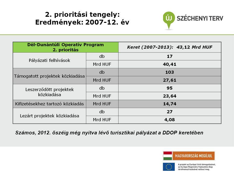 2. prioritási tengely: Eredmények: 2007-12. év Számos, 2012.