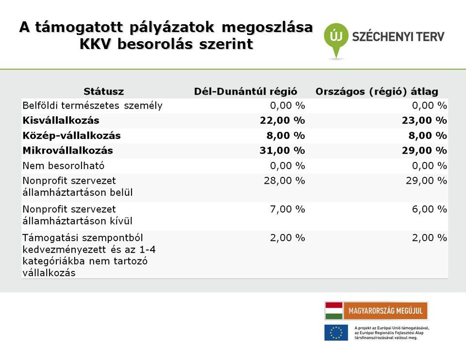 A támogatott pályázatok megoszlása KKV besorolás szerint