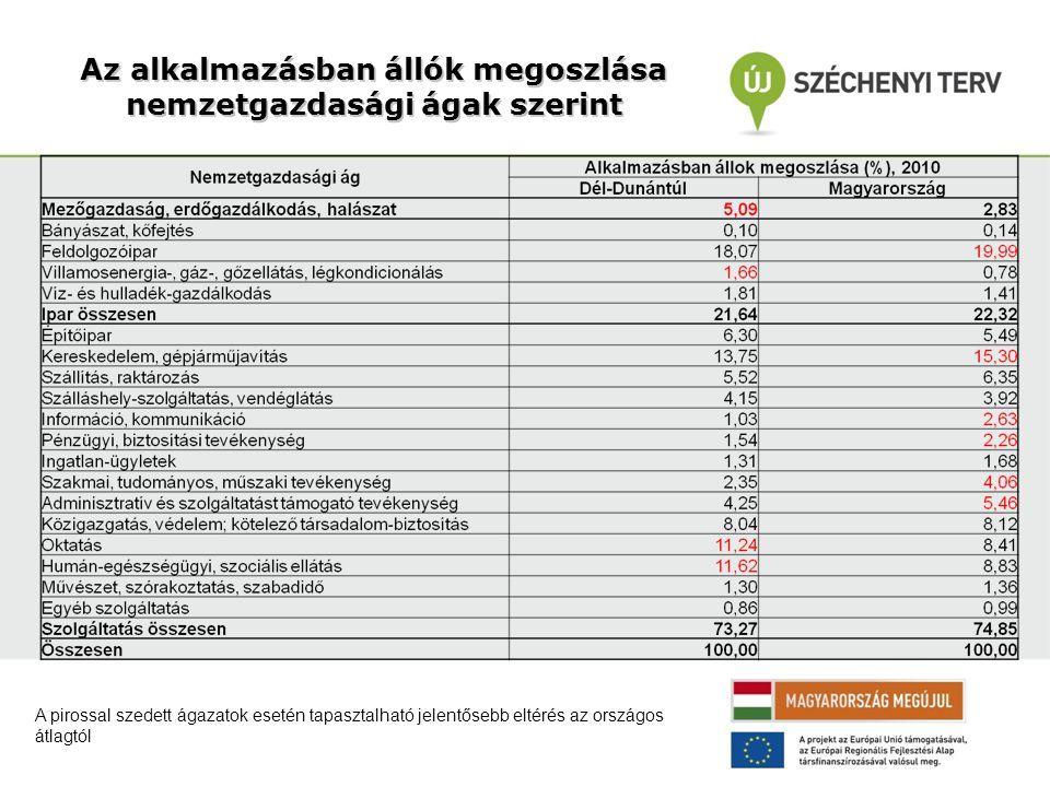 Az alkalmazásban állók megoszlása nemzetgazdasági ágak szerint A pirossal szedett ágazatok esetén tapasztalható jelentősebb eltérés az országos átlagtól