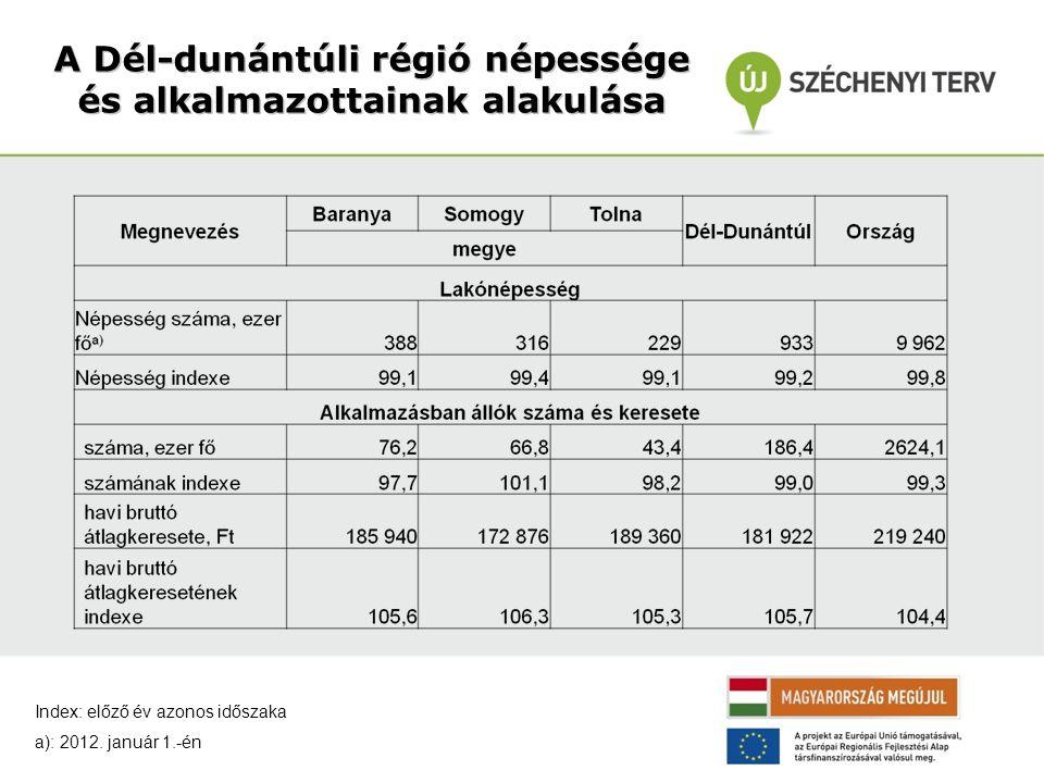 A Dél-dunántúli régió népessége és alkalmazottainak alakulása Index: előző év azonos időszaka a): 2012.