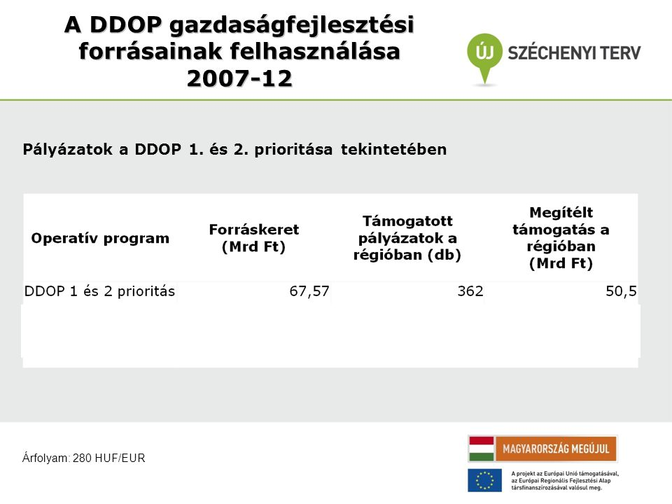 A DDOP gazdaságfejlesztési forrásainak felhasználása 2007-12 Pályázatok a DDOP 1.