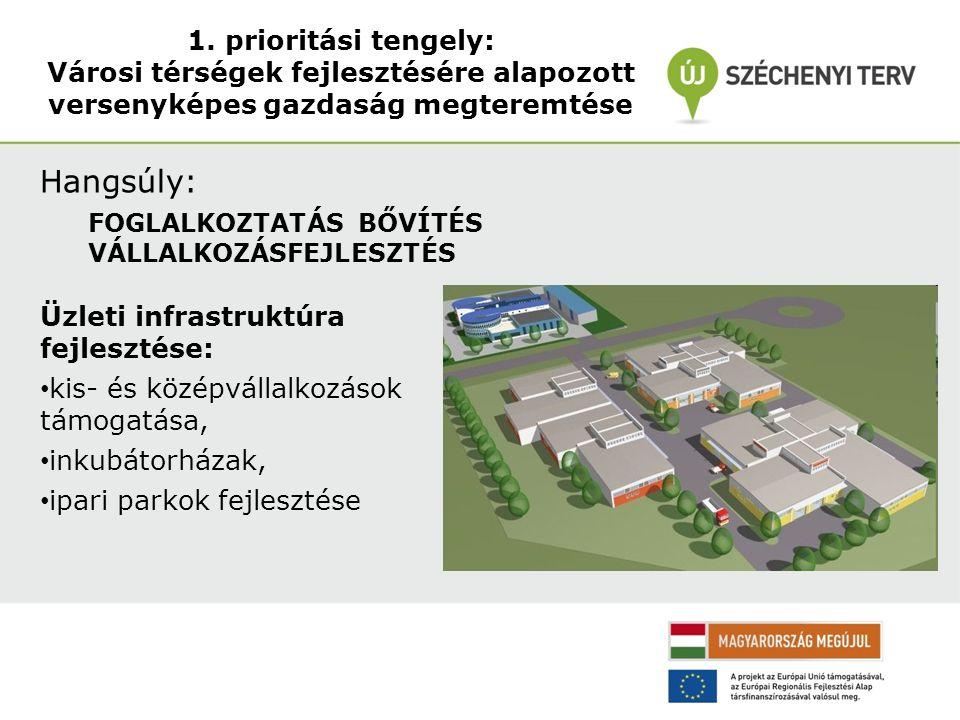 1. prioritási tengely: Városi térségek fejlesztésére alapozott versenyképes gazdaság megteremtése Hangsúly: FOGLALKOZTATÁS BŐVÍTÉS VÁLLALKOZÁSFEJLESZT