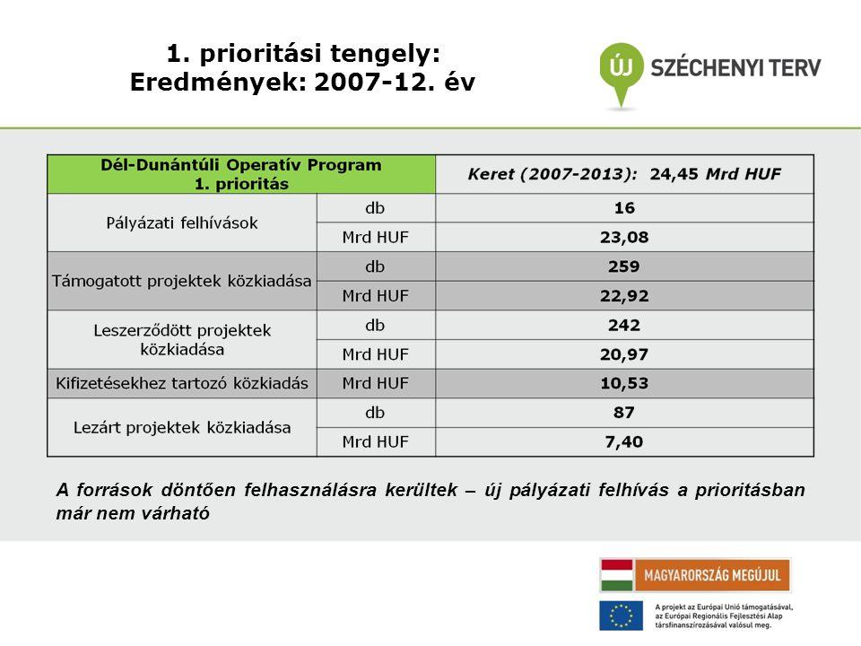1. prioritási tengely: Eredmények: 2007-12.