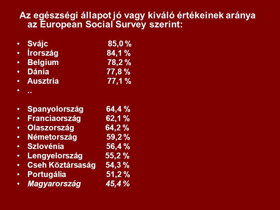 Az egészségi állapot jó vagy kiváló értékeinek aránya az European Social Survey szerint: Svájc 85,0 % Írország 84,1 % Belgium 78,2 % Dánia 77,8 % Ausztria 77,1 %..