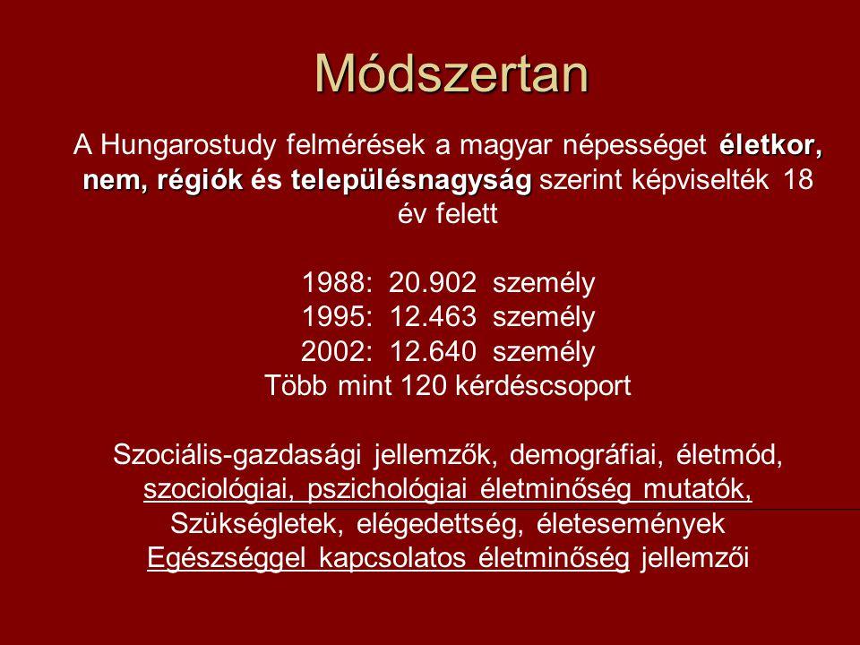 Módszertan életkor, nem, régiók településnagyság A Hungarostudy felmérések a magyar népességet életkor, nem, régiók és településnagyság szerint képviselték 18 év felett 1988: 20.902 személy 1995: 12.463 személy 2002: 12.640 személy Több mint 120 kérdéscsoport Szociális-gazdasági jellemzők, demográfiai, életmód, szociológiai, pszichológiai életminőség mutatók, Szükségletek, elégedettség, életesemények Egészséggel kapcsolatos életminőség jellemzői