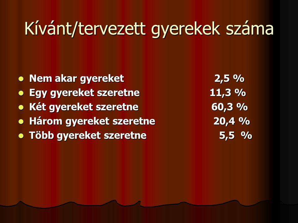 Kívánt/tervezett gyerekek száma Nem akar gyereket 2,5 % Nem akar gyereket 2,5 % Egy gyereket szeretne 11,3 % Egy gyereket szeretne 11,3 % Két gyereket