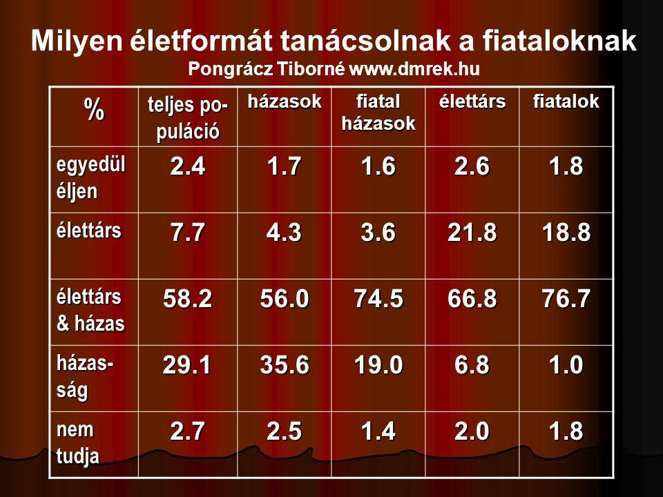 Milyen életformát tanácsolnak a fiataloknak Pongrácz Tiborné www.dmrek.hu % teljes po- puláció házasok fiatal házasok élettársfiatalok egyedül éljen 2