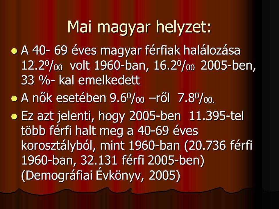 Mai magyar helyzet: A 40- 69 éves magyar férfiak halálozása 12.2 0 / 00 volt 1960-ban, 16.2 0 / 00 2005-ben, 33 %- kal emelkedett A 40- 69 éves magyar