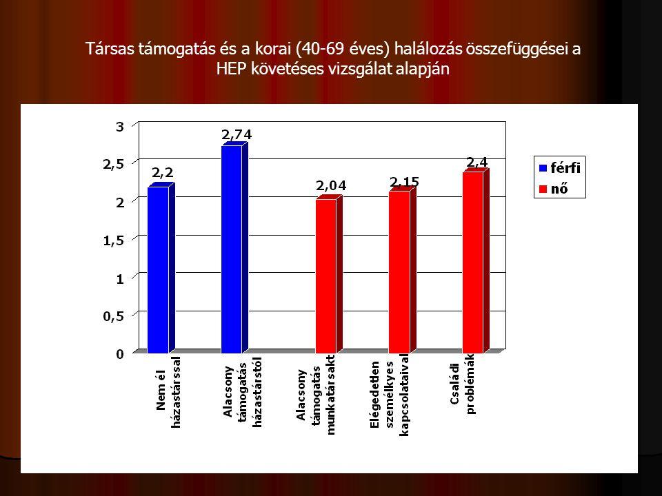 Társas támogatás és a korai (40-69 éves) halálozás összefüggései a HEP követéses vizsgálat alapján