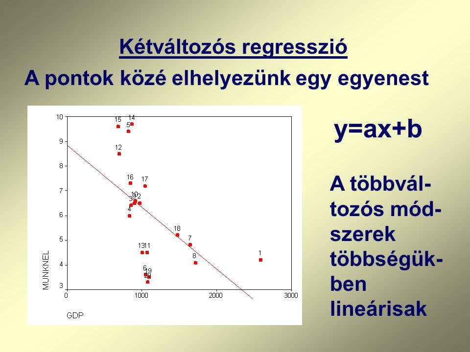 Kétváltozós regresszió A többvál- tozós mód- szerek többségük- ben lineárisak A pontok közé elhelyezünk egy egyenest y=ax+b