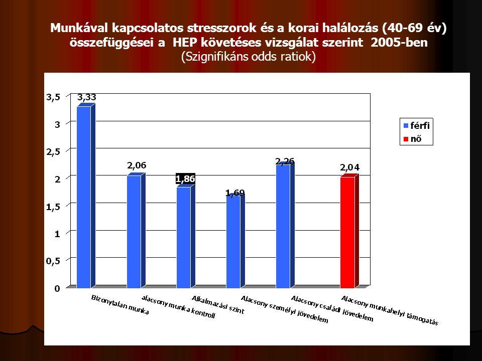 Munkával kapcsolatos stresszorok és a korai halálozás (40-69 év) összefüggései a HEP követéses vizsgálat szerint 2005-ben (Szignifikáns odds ratiok)