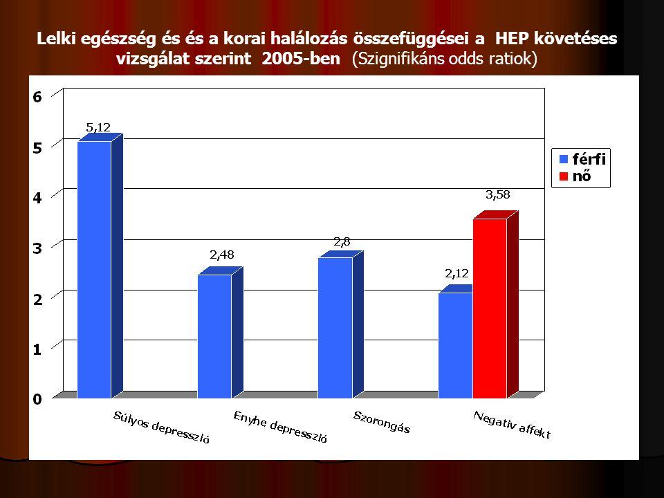 Lelki egészség és és a korai halálozás összefüggései a HEP követéses vizsgálat szerint 2005-ben (Szignifikáns odds ratiok)