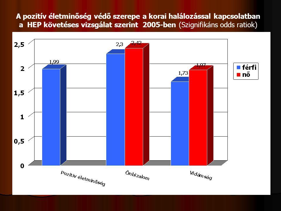 A pozitív életminőség védő szerepe a korai halálozással kapcsolatban a HEP követéses vizsgálat szerint 2005-ben (Szignifikáns odds ratiok)