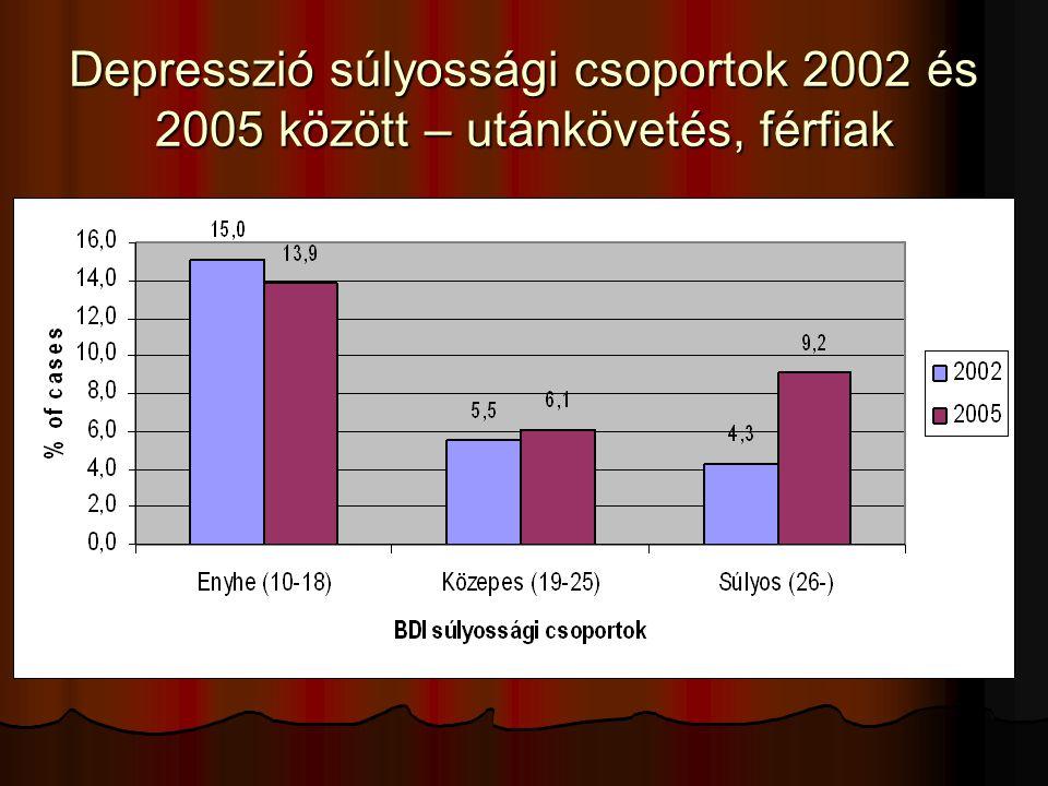 Depresszió súlyossági csoportok 2002 és 2005 között – utánkövetés, férfiak