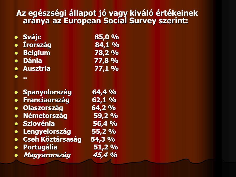 Az egészségi állapot jó vagy kiváló értékeinek aránya az European Social Survey szerint: Az egészségi állapot jó vagy kiváló értékeinek aránya az Euro