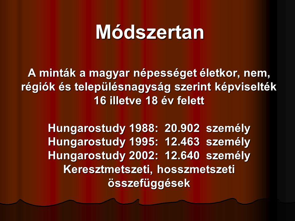 Az egészségügyi ellátással való elégedettség: A teljes népesség A teljes népesség 86 %-a elégedett a családorvosi ellátással, 86 %-a elégedett a családorvosi ellátással, 71 %-a a járóbeteg szakellátással és 71 %-a a járóbeteg szakellátással és 68 %-a a kórházi ellátással-legkevésbé Budapesten 68 %-a a kórházi ellátással-legkevésbé Budapesten az életkor előrehaladásával fokozatosan, szignifikánsan emelkedik az elégedettek aránya.