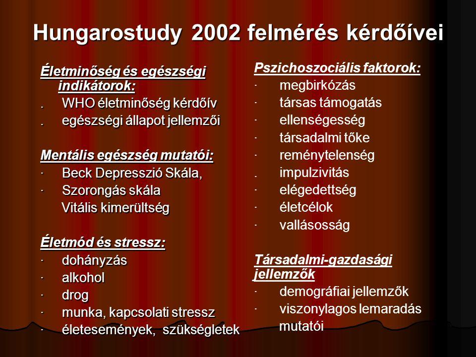 A Hungarostudy Epidemiológiai Panel (HEP) követéses vizsgálat első eredményei a korai halálozással kapcsolatban: 2002-ben 12.640 embert kérdeztünk ki, közülük 2005-ben 4689 személyt sikerült újra kikérdezni, 322 ember halt meg az újból felkeresettek közül.