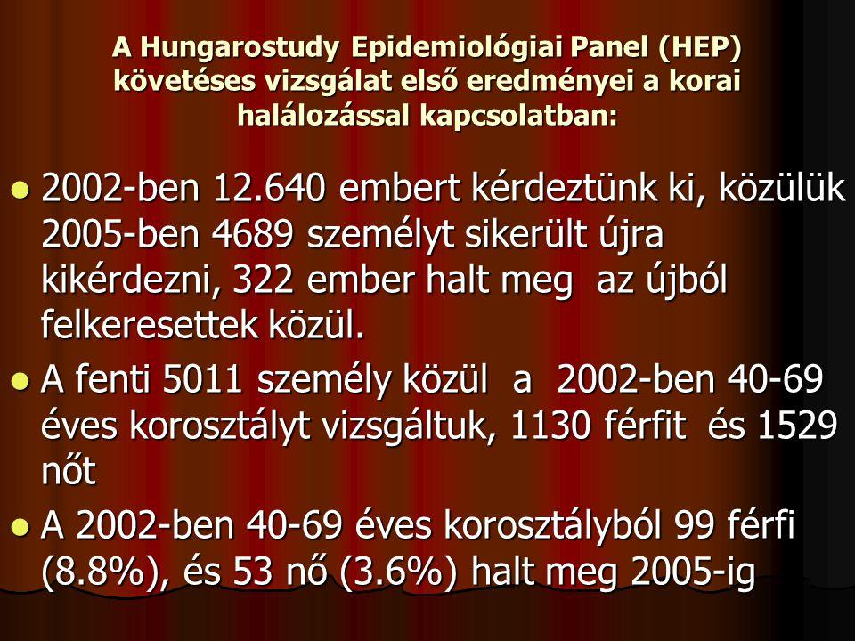 A Hungarostudy Epidemiológiai Panel (HEP) követéses vizsgálat első eredményei a korai halálozással kapcsolatban: 2002-ben 12.640 embert kérdeztünk ki,