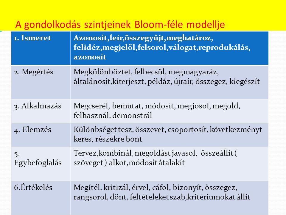 A gondolkodás szintjeinek Bloom-féle modellje 1. IsmeretAzonosít,leír,összegyűjt,meghatároz, felidéz,megjelöl,felsorol,válogat,reprodukálás, azonosít