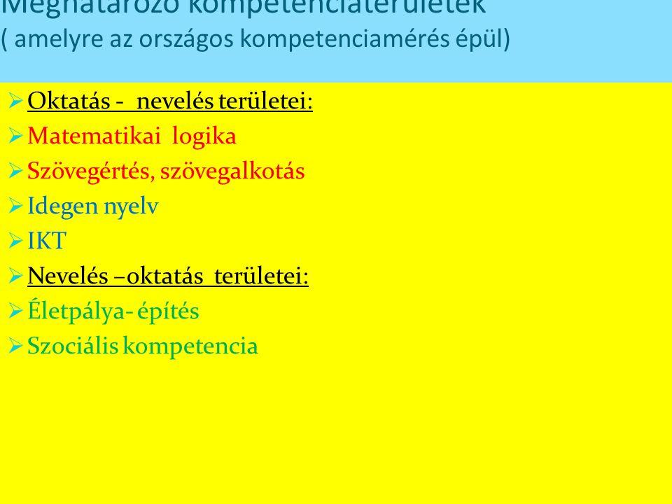 Meghatározó kompetenciaterületek ( amelyre az országos kompetenciamérés épül)  Oktatás - nevelés területei:  Matematikai logika  Szövegértés, szöve