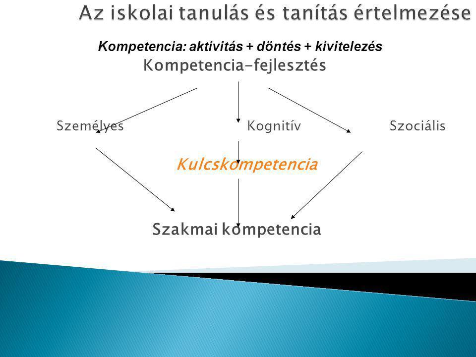 Kompetencia-fejlesztés SzemélyesKognitívSzociális Kulcskompetencia Szakmai kompetencia Kompetencia: aktivitás + döntés + kivitelezés