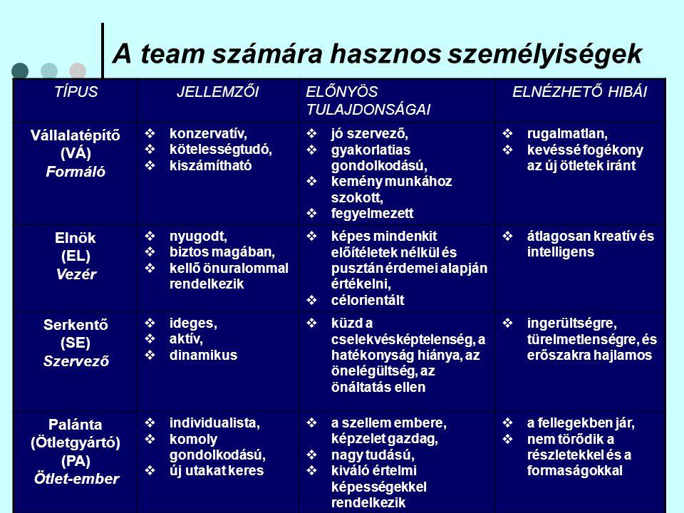 """A team számára hasznos személyiségek 2 Forrásfeltáró (FO) Forrás-szerző  extravertált,  törekvő,  érdeklődő,  kommunikatív  jó kapcsolattartó, jól értesült,  meg tud felelni a kihívásoknak  a kezdeti lelkesedés lankadásával elveszíti érdeklődését Helyzetértékelő (HE) Értékelő  megfontolt,  érzelmek nélkül,  józanul él  jó ítélőképességgel rendelkezik, előrelátó, gyakorlatias  alulmotivált,  másokat sem inspirál Csapatjátékos (CS) Team-munkás  társas hajlamú,  jóindulatú,  érzékeny  jól reagál különféle személyiségekre és szituációkra, erősíti a csapatszellemet  a kritikus pillanatokban határozatlan Megvalósító (ME) Hajrázó  precíz, rendszerető, lelkiismeretes, szorongó  tökéletességre törekszik, nem hagy semmit befejezetlenül  csekélységek miatt aggódik, nem tudja """"elengedni magát"""