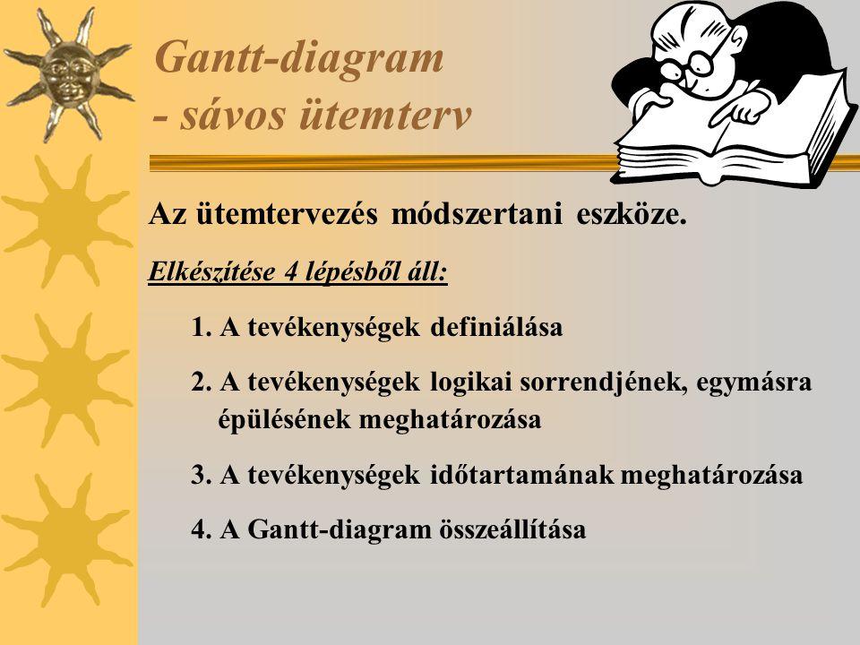 Gantt-diagram - sávos ütemterv Az ütemtervezés módszertani eszköze. Elkészítése 4 lépésből áll: 1. A tevékenységek definiálása 2. A tevékenységek logi