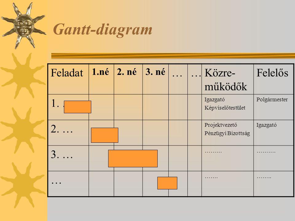 Gantt-diagram Feladat 1.né2. né3. né ……Közre- működők Felelős 1. … Igazgató Képviselőtestület Polgármester 2. … Projektvezető Pénzügyi Bizottság Igazg