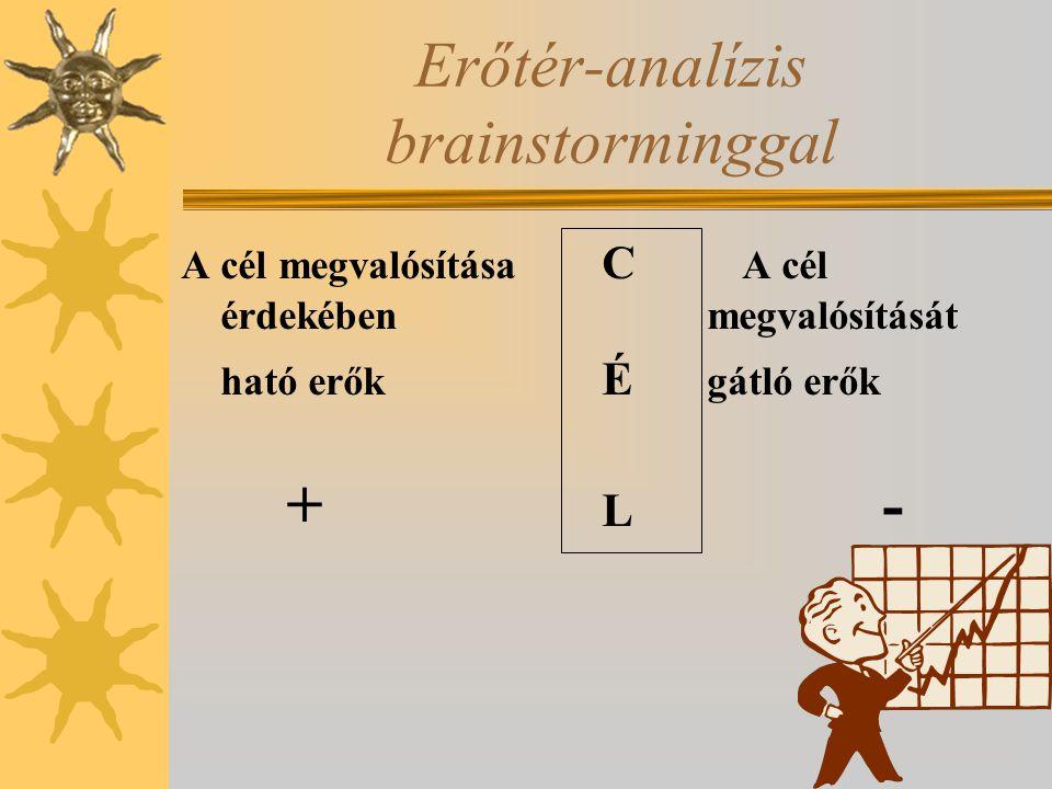 A cél megvalósítása C A cél érdekében megvalósítását ható erők É gátló erők + L - Erőtér-analízis brainstorminggal