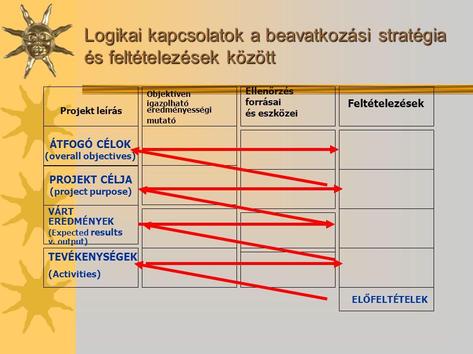 Logikai kapcsolatok a beavatkozási stratégia és feltételezések között Projekt leírás ÁTFOGÓ CÉLOK (overall objectives) PROJEKT CÉLJA (project purpose)
