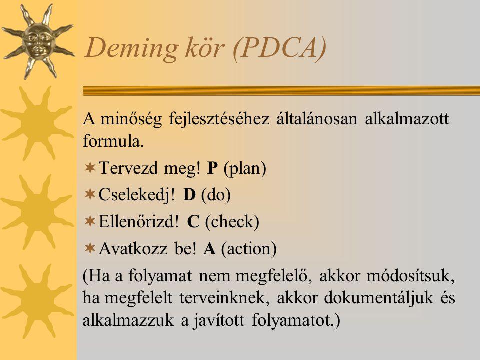 Deming kör (PDCA) A minőség fejlesztéséhez általánosan alkalmazott formula.  Tervezd meg! P (plan)  Cselekedj! D (do)  Ellenőrizd! C (check)  Avat