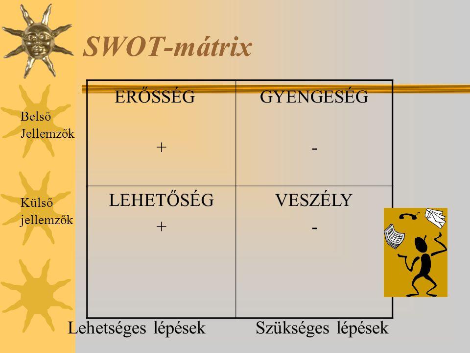 SWOT-mátrix ERŐSSÉG GYENGESÉG Belső Jellemzők Külső jellemzők Lehetséges lépések Szükséges lépések +- LEHETŐSÉG + VESZÉLY -