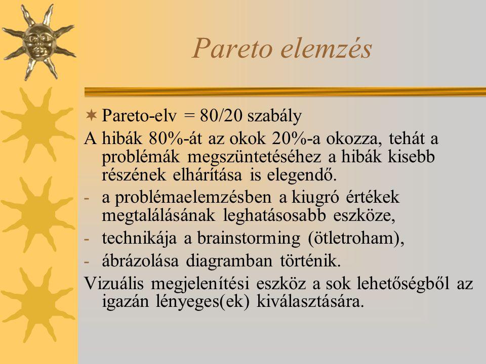 Pareto elemzés  Pareto-elv = 80/20 szabály A hibák 80%-át az okok 20%-a okozza, tehát a problémák megszüntetéséhez a hibák kisebb részének elhárítása