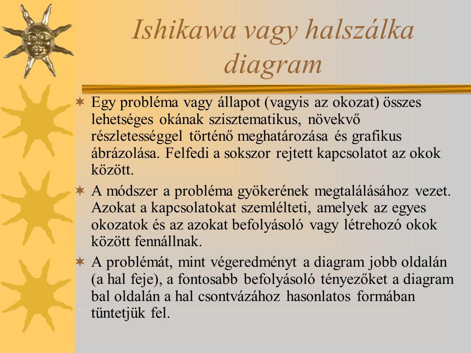 Ishikawa vagy halszálka diagram  Egy probléma vagy állapot (vagyis az okozat) összes lehetséges okának szisztematikus, növekvő részletességgel történ