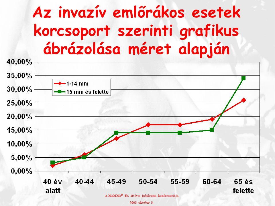 Az invazív emlőrákos esetek korcsoport szerinti grafikus ábrázolása méret alapján A MaMMa ® Rt. 10 éves jubileumi konferenciája 2005. október 5.