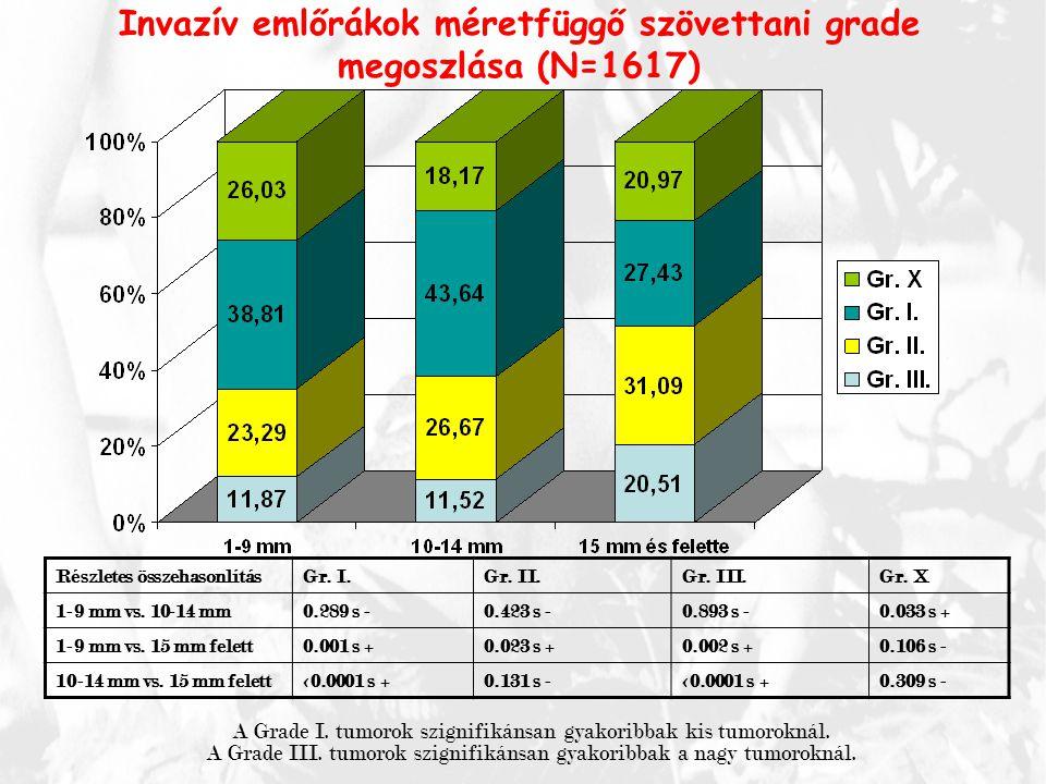 Invazív emlőrákok méretfüggő szövettani grade megoszlása (N=1617) Részletes összehasonlításGr. I.Gr. II.Gr. III.Gr. X 1-9 mm vs. 10-14 mm0.289 s -0.42