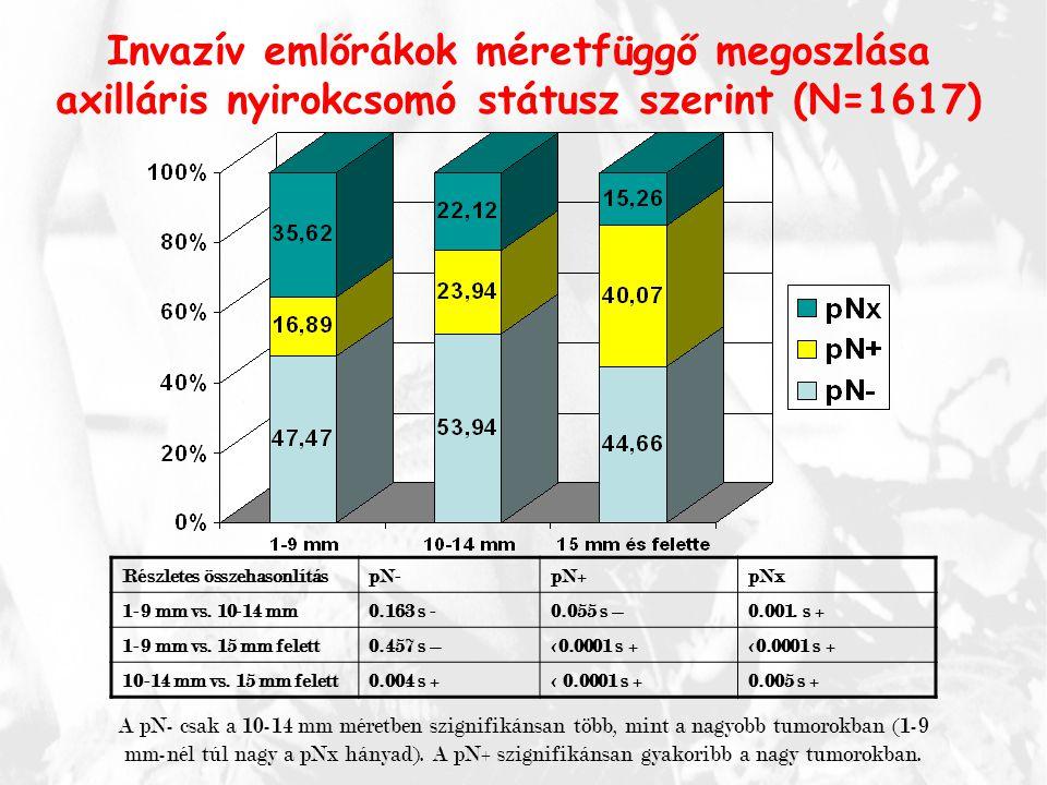 Invazív emlőrákok méretfüggő megoszlása axilláris nyirokcsomó státusz szerint (N=1617) Részletes összehasonlításpN-pN+pNx 1-9 mm vs. 10-14 mm0.163 s -