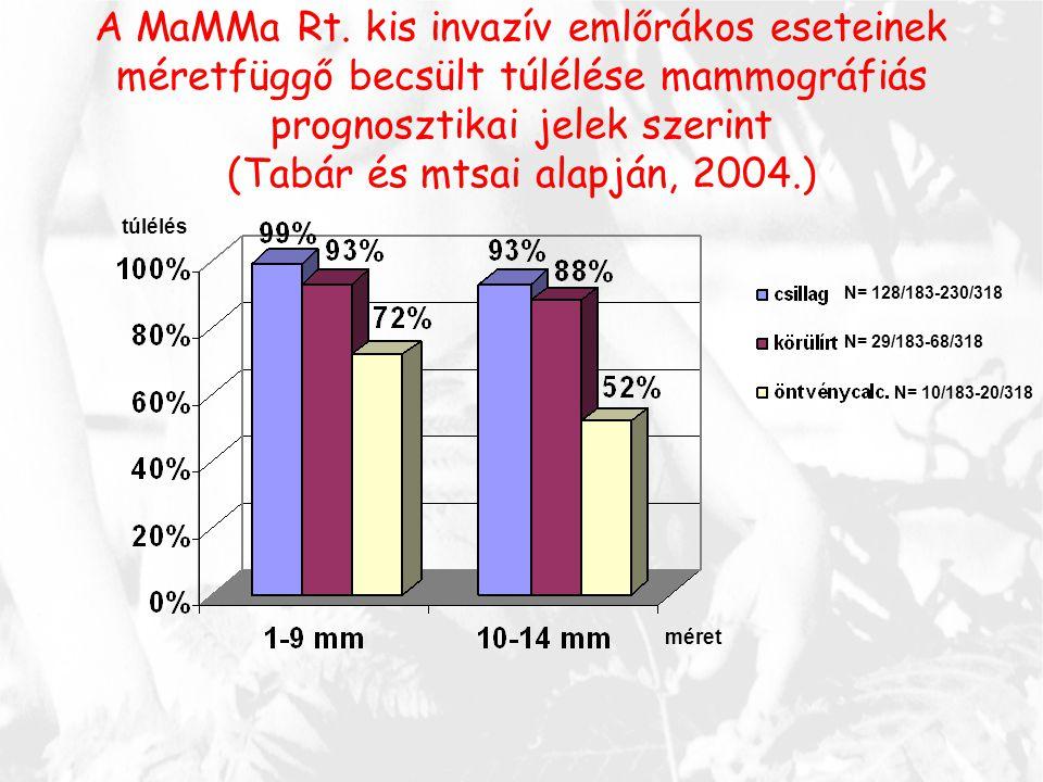 A MaMMa Rt. kis invazív emlőrákos eseteinek méretfüggő becsült túlélése mammográfiás prognosztikai jelek szerint (Tabár és mtsai alapján, 2004.) N= 12