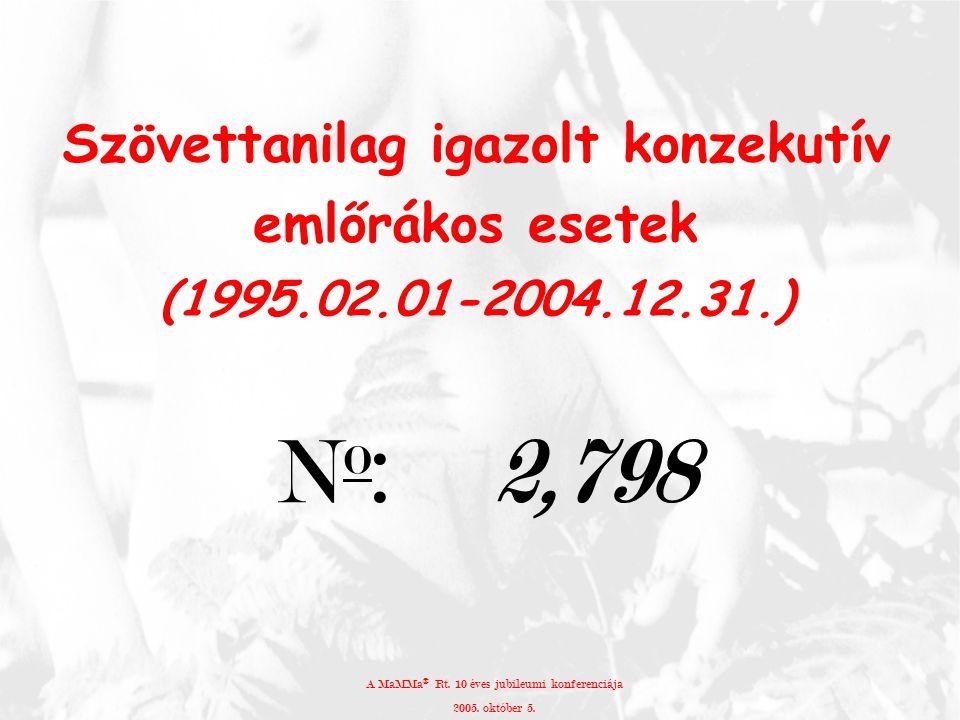 Szövettanilag igazolt konzekutív emlőrákos esetek (1995.02.01-2004.12.31.) N o : 2,798 A MaMMa ® Rt. 10 éves jubileumi konferenciája 2005. október 5.