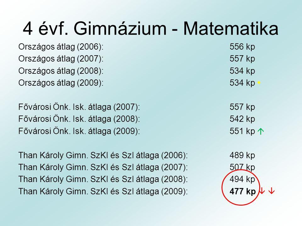 4 évf. Gimnázium - Matematika Országos átlag (2006):556 kp Országos átlag (2007):557 kp Országos átlag (2008):534 kp Országos átlag (2009):534 kp  Fő