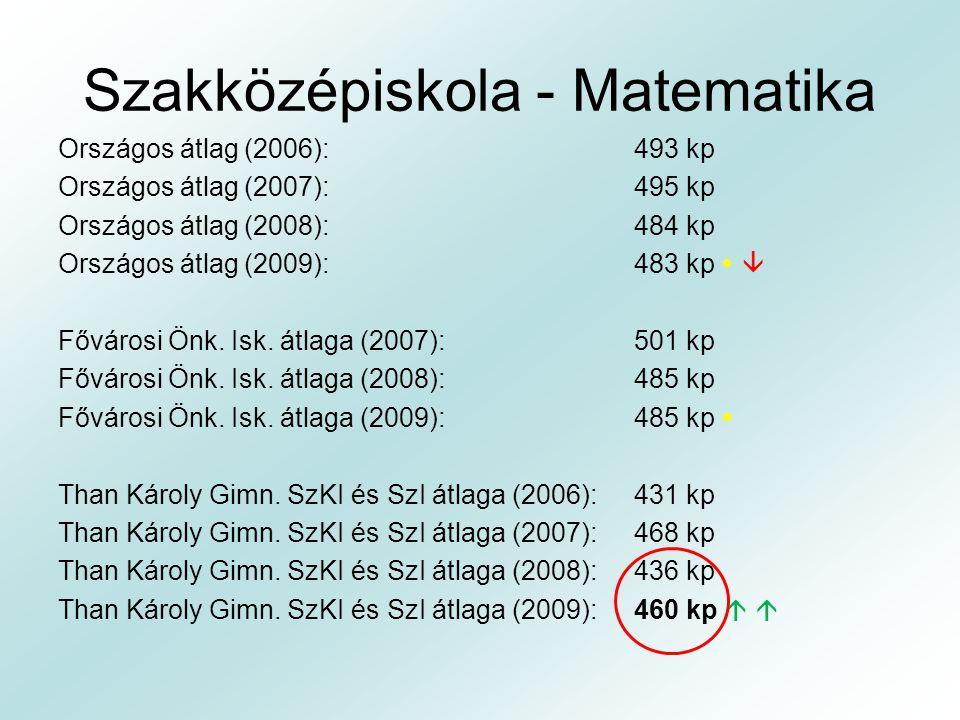 Szakközépiskola - Matematika Országos átlag (2006):493 kp Országos átlag (2007):495 kp Országos átlag (2008):484 kp Országos átlag (2009):483 kp   F
