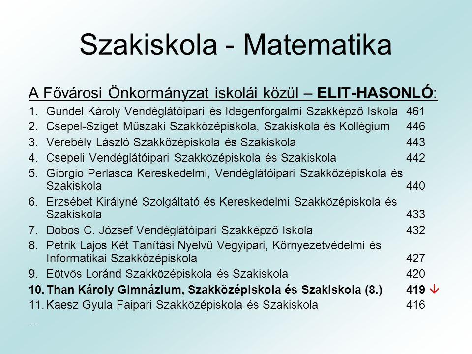 Szakiskola - Matematika A Fővárosi Önkormányzat iskolái közül – ELIT-HASONLÓ: 1.Gundel Károly Vendéglátóipari és Idegenforgalmi Szakképző Iskola 461 2