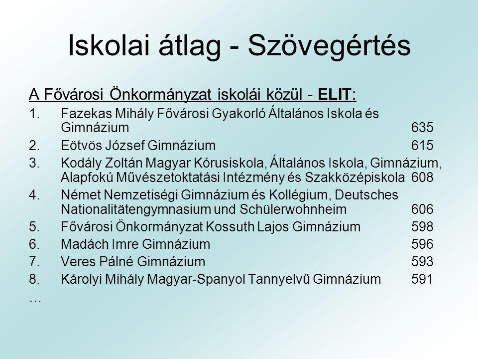 Iskolai átlag - Szövegértés A Fővárosi Önkormányzat iskolái közül - ELIT: 1.Fazekas Mihály Fővárosi Gyakorló Általános Iskola és Gimnázium 635 2.Eötvö