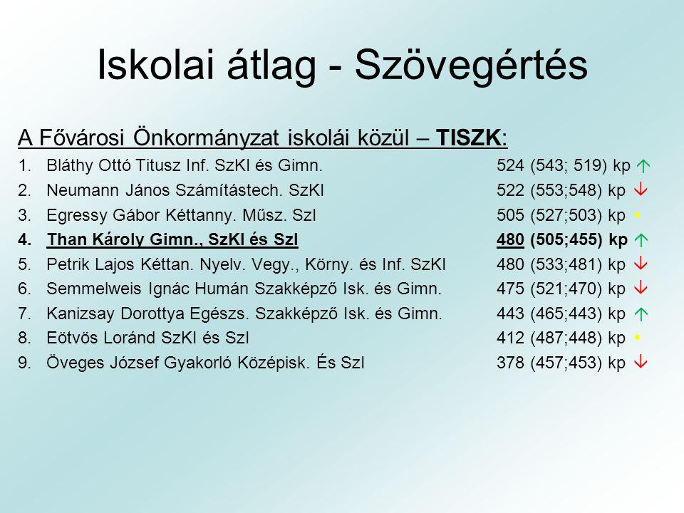Iskolai átlag - Szövegértés A Fővárosi Önkormányzat iskolái közül – TISZK: 1.Bláthy Ottó Titusz Inf. SzKI és Gimn.524 (543; 519) kp  2.Neumann János