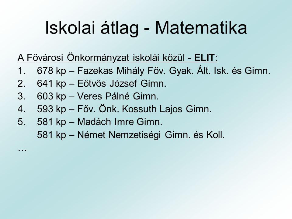Iskolai átlag - Matematika A Fővárosi Önkormányzat iskolái közül - ELIT: 1.678 kp – Fazekas Mihály Főv. Gyak. Ált. Isk. és Gimn. 2.641 kp – Eötvös Józ