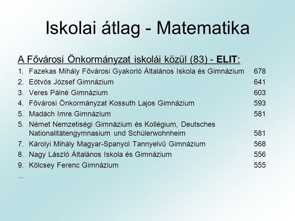 Iskolai átlag - Matematika A Fővárosi Önkormányzat iskolái közül (83) - ELIT: 1.Fazekas Mihály Fővárosi Gyakorló Általános Iskola és Gimnázium 678 2.E