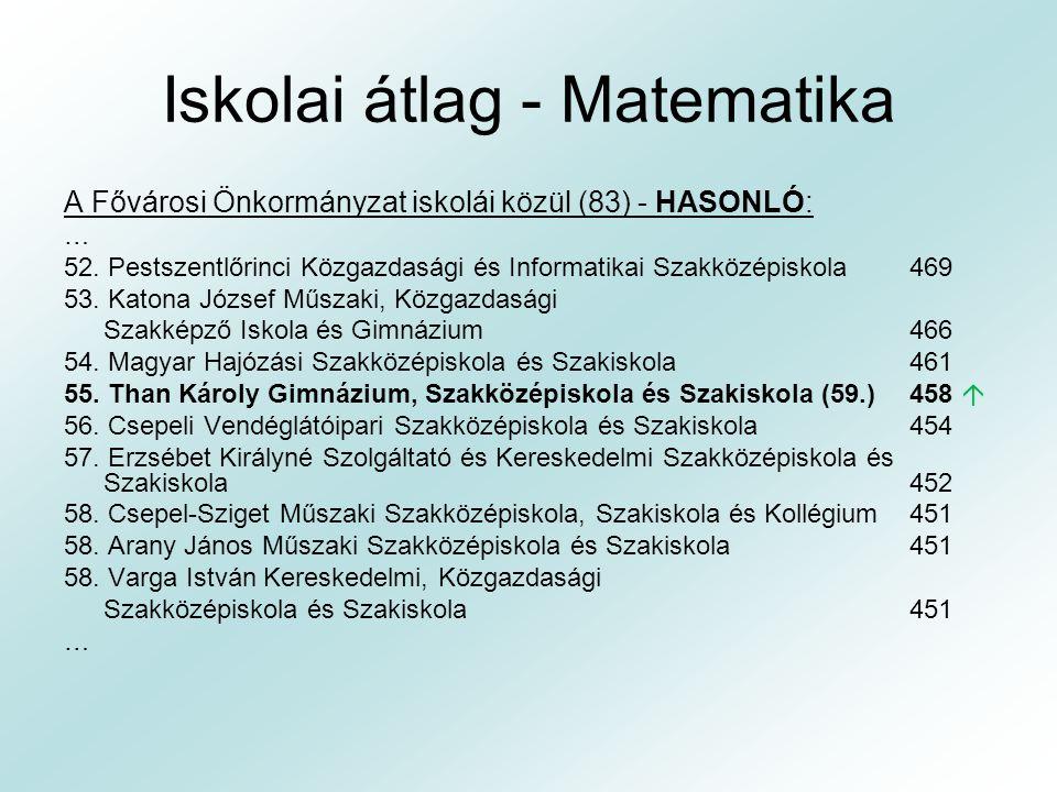 Iskolai átlag - Matematika A Fővárosi Önkormányzat iskolái közül (83) – VÉGE: … 76.