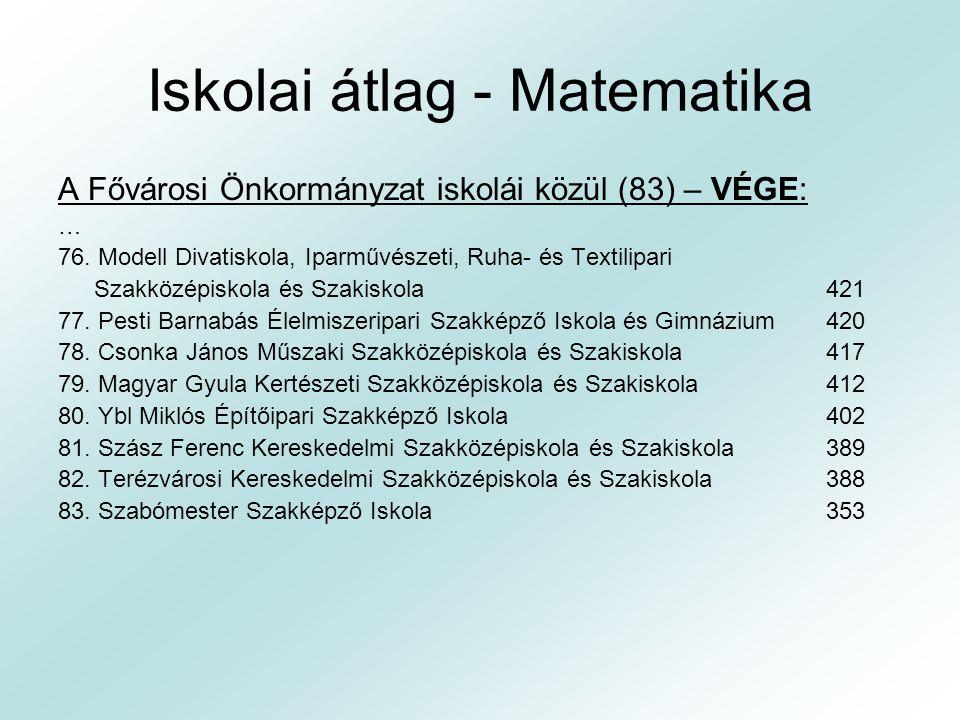 Szakközépiskola - Matematika Országos átlag (2006):493 kp Országos átlag (2007):495 kp Országos átlag (2008):484 kp Országos átlag (2009):483 kp   Fővárosi Önk.