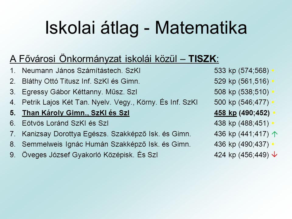 Iskolai átlag - Matematika A Fővárosi Önkormányzat iskolái közül – TISZK: 1.Neumann János Számítástech. SzKI533 kp (574;568)  2.Bláthy Ottó Titusz In